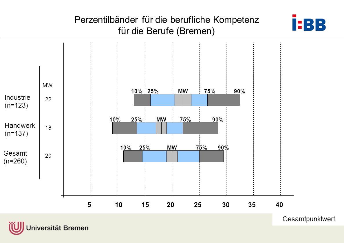 Prof. Dr. F. Rauner Gesamtpunktwert Gesamt (n=260) 510152025303540 Handwerk (n=137) Industrie (n=123) MW 22 18 20 10%25%75%90% 10%25%75%90% 10%25%75%9
