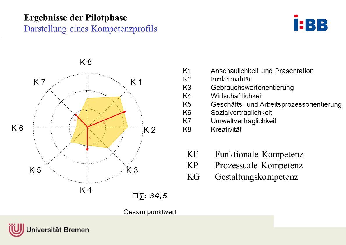 Prof. Dr. F. Rauner Gesamtpunktwert K 7 K 3 K 5 K8 K 1 K 2 7,5 15 22,5 K 4 K 6 KFKF K KGKG P : 34,5 K1Anschaulichkeit und Präsentation K2Funktionalitä