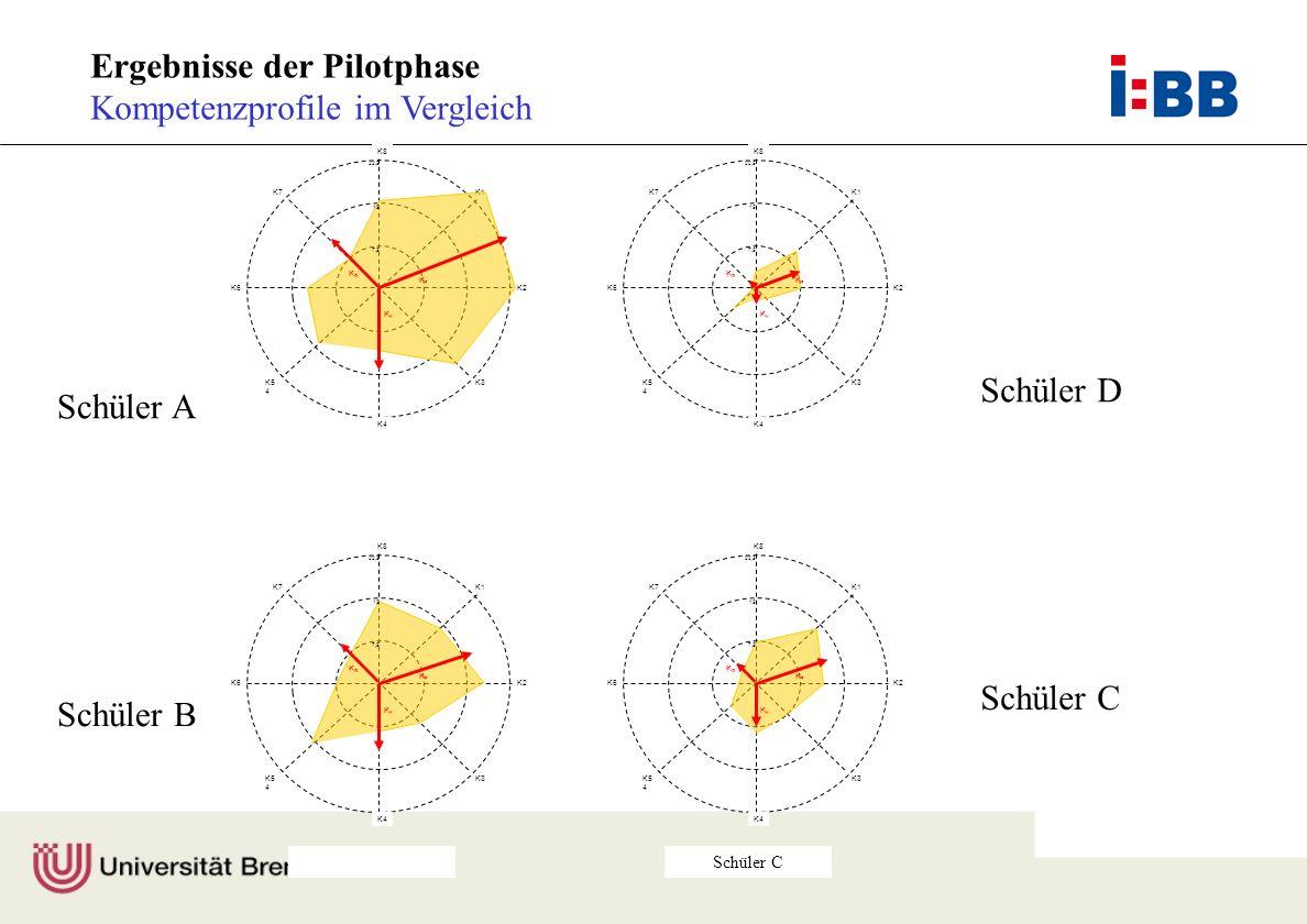 Prof. Dr. F. Rauner Ergebnisse der Pilotphase Kompetenzprofile im Vergleich Schüler C K7 K3K5 4 K8 K1 K2 7,5 15 22,5 K4 K6 KFKF K KGKG K7 K3K5 4 K8 K1