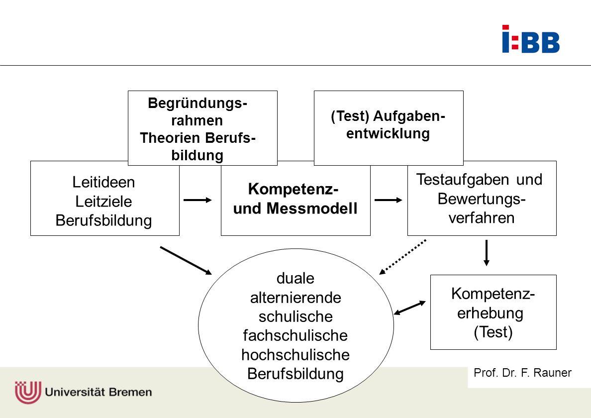 Prof. Dr. F. Rauner Kompetenz- und Messmodell Testaufgaben und Bewertungs- verfahren Leitideen Leitziele Berufsbildung Begründungs- rahmen Theorien Be