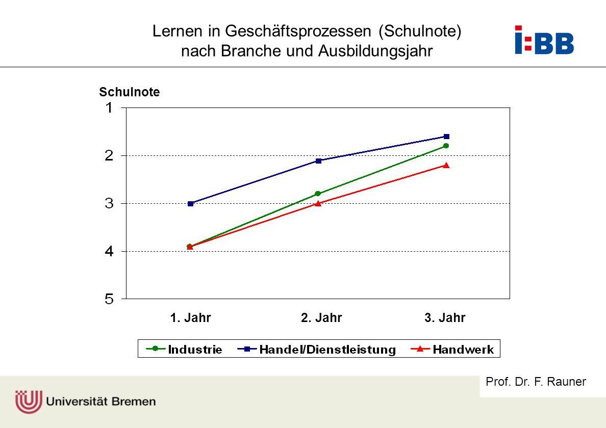 Prof. Dr. F. Rauner Lernen in Geschäftsprozessen (Schulnote) nach Branche und Ausbildungsjahr 1. Jahr2. Jahr3. Jahr Schulnote