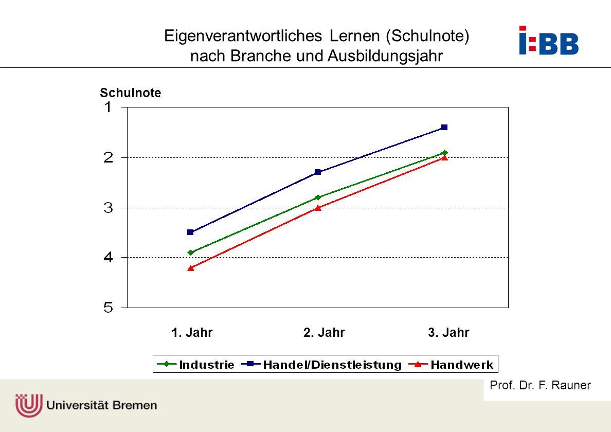 Prof. Dr. F. Rauner Eigenverantwortliches Lernen (Schulnote) nach Branche und Ausbildungsjahr Schulnote 1. Jahr2. Jahr3. Jahr
