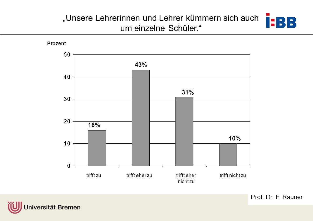 Prof. Dr. F. Rauner trifft zutrifft eher zutrifft eher nicht zu trifft nicht zu Prozent 16% 43% 31% 10% Unsere Lehrerinnen und Lehrer kümmern sich auc