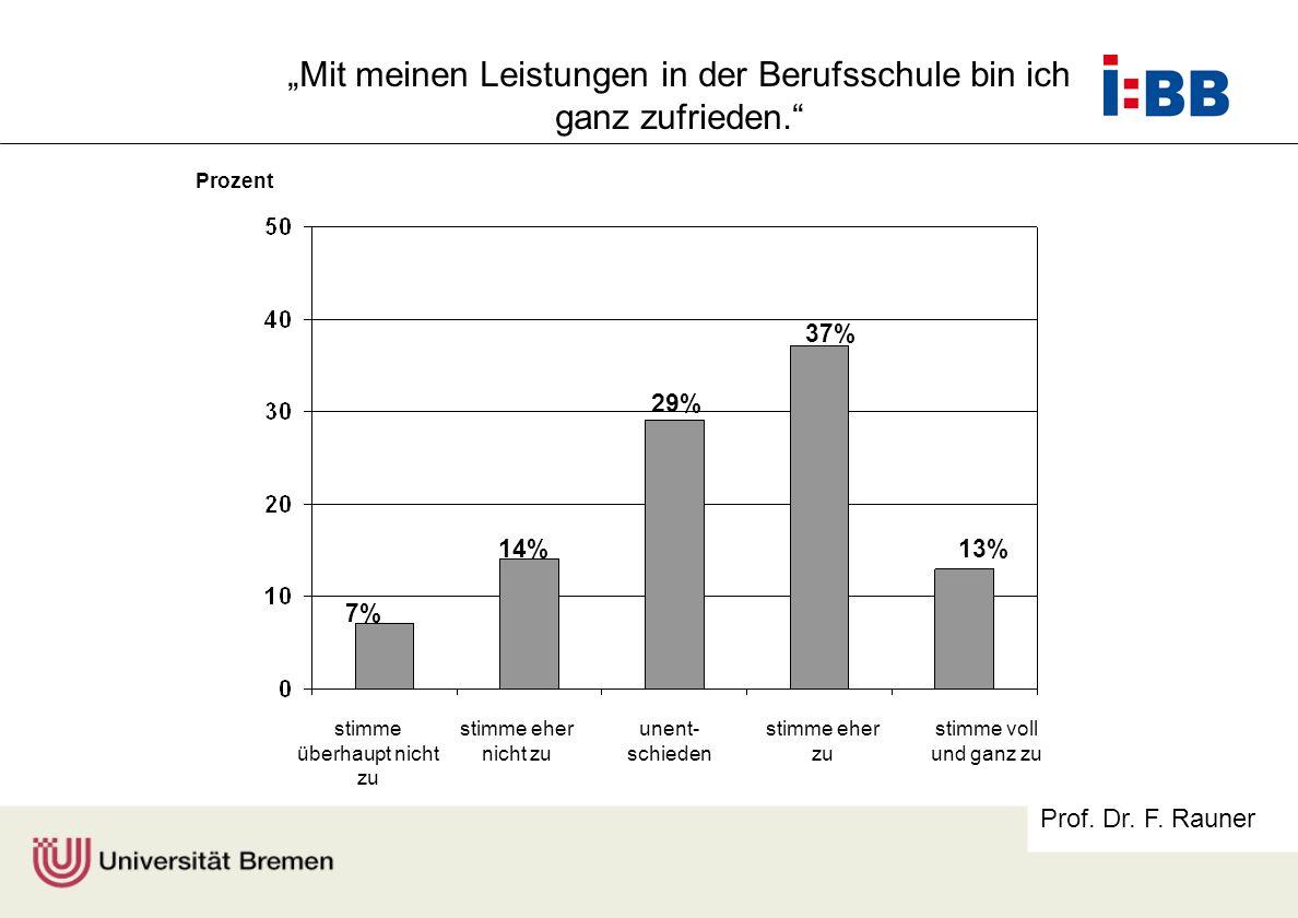 Prof. Dr. F. Rauner stimme überhaupt nicht zu stimme eher nicht zu unent- schieden stimme eher zu stimme voll und ganz zu Prozent 7% 14% 29% 37% 13% M