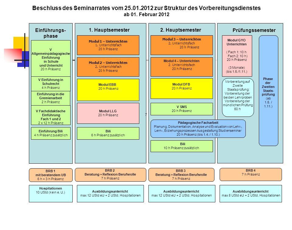 Beschluss des Seminarrates vom 25.01.2012 zur Struktur des Vorbereitungsdienstes ab 01. Februar 2012 Einführungs- phase Modul 1 – Unterrichten 1. Unte