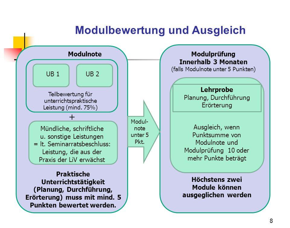 8 Modulnote UB 1UB 2 Mündliche, schriftliche u. sonstige Leistungen = lt. Seminarratsbeschluss: Leistung, die aus der Praxis der LiV erwächst Modulprü