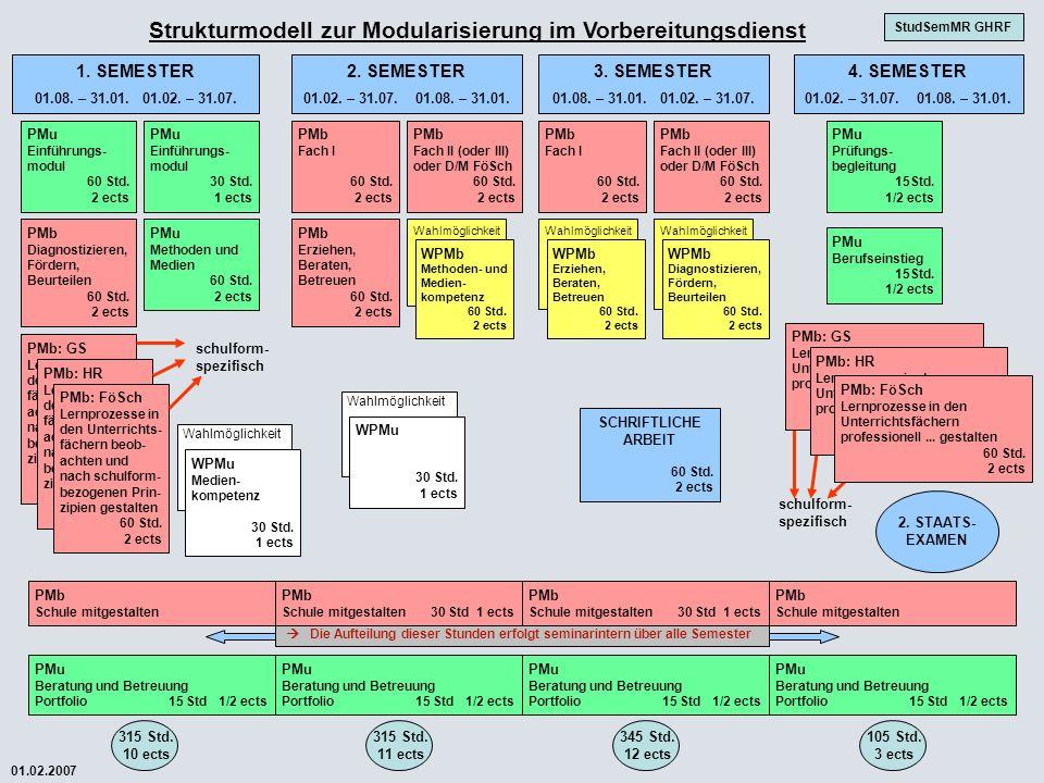 schulform- spezifisch Wahlmöglichkeit Strukturmodell zur Modularisierung im Vorbereitungsdienst 1. SEMESTER 01.08. – 31.01. 01.02. – 31.07. 2. SEMESTE