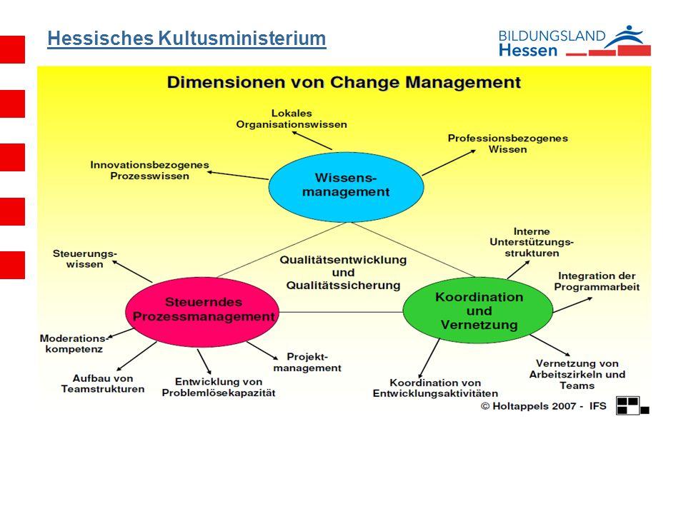 Changemanagement in der Schule Entwicklungen in Schulen sind mit vielfachen Veränderungen verbunden: Änderungen in der Organisationsstruktur Änderungen in der Unterrichtskultur Änderungen für die Lehrkräfte Änderungen, die bei den Schülern und Schülerinnen ankommen sollen Sie müssen planvoll initiiert und gesteuert werden.