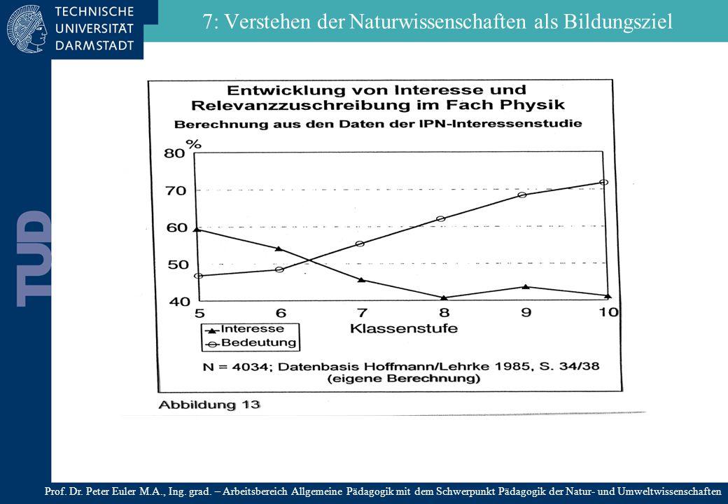 7: Verstehen der Naturwissenschaften als Bildungsziel Prof. Dr. Peter Euler M.A., Ing. grad. – Arbeitsbereich Allgemeine Pädagogik mit dem Schwerpunkt