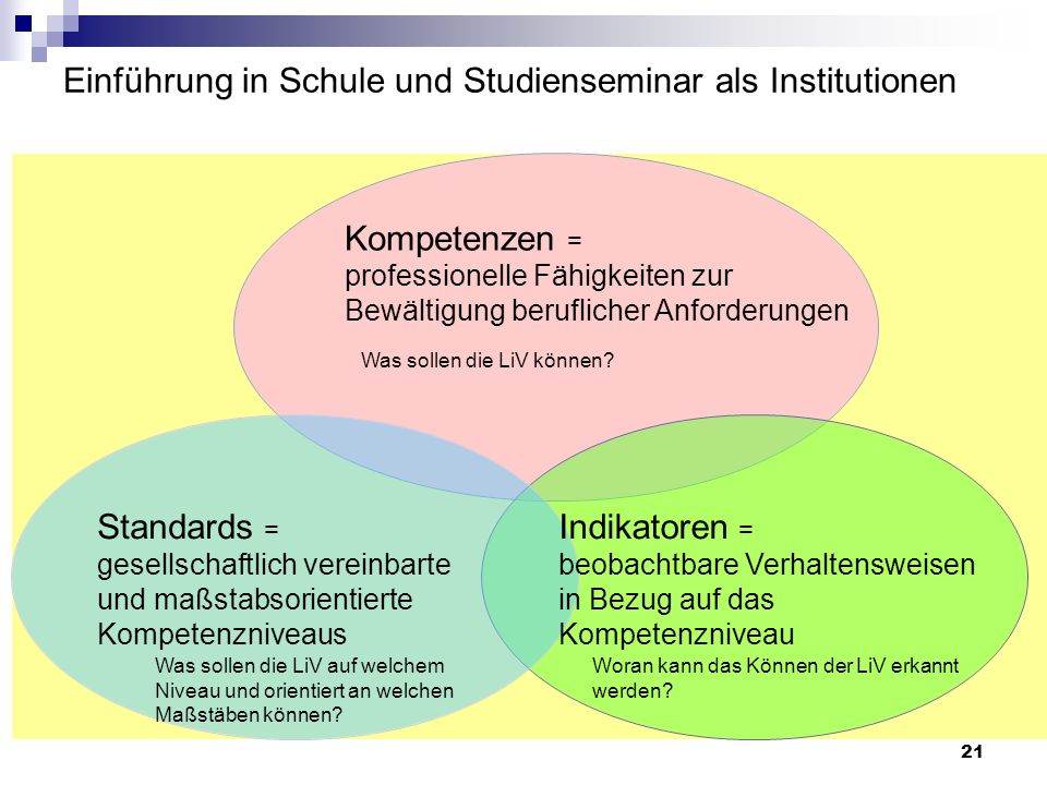 21 Einführung in Schule und Studienseminar als Institutionen Kompetenzen = professionelle Fähigkeiten zur Bewältigung beruflicher Anforderungen Standa