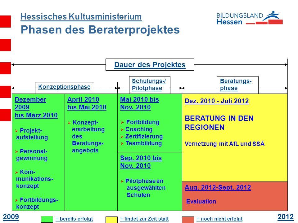Hessisches Kultusministerium Phasen des Beraterprojektes Dauer des Projektes 20092012 Konzeptionsphase Schulungs-/ Pilotphase Beratungs- phase = berei