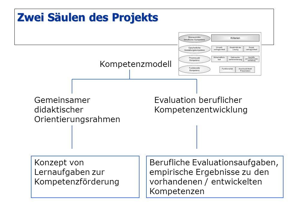Zwei Säulen des Projekts Kompetenzmodell Konzept von Lernaufgaben zur Kompetenzförderung Berufliche Evaluationsaufgaben, empirische Ergebnisse zu den