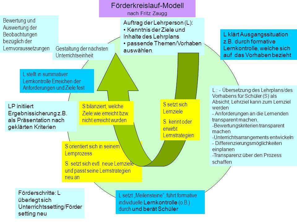 Förderkreislauf-Modell nach Fritz Zaugg Auftrag der Lehrperson (L): Kenntnis der Ziele und Inhalte des Lehrplans passende Themen/Vorhaben auswählen.