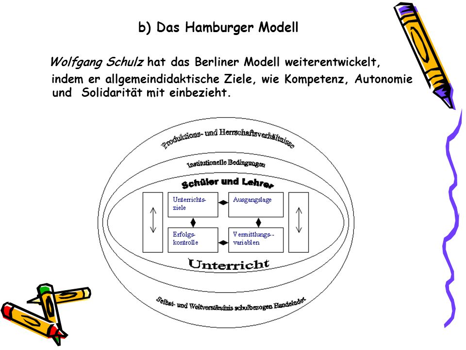 b) Das Hamburger Modell Wolfgang Schulz hat das Berliner Modell weiterentwickelt, indem er allgemeindidaktische Ziele, wie Kompetenz, Autonomie und Solidarität mit einbezieht.