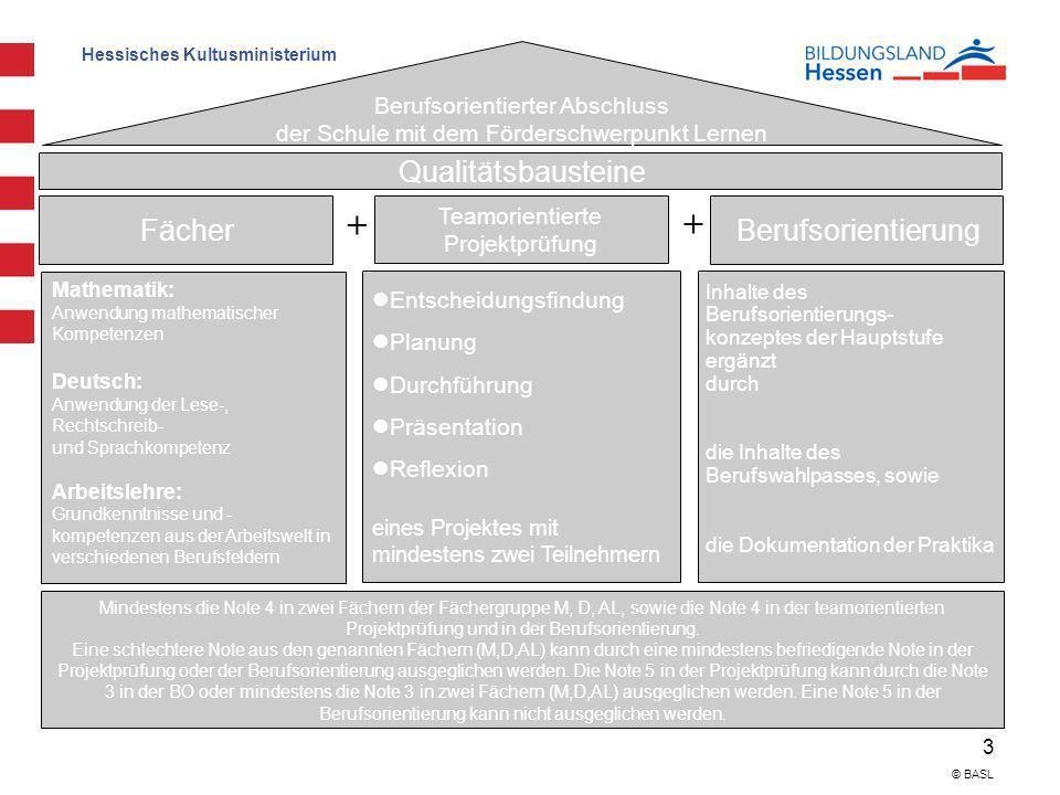 Hessisches Kultusministerium 3 © BASL Berufsorientierter Abschluss der Schule mit dem Förderschwerpunkt Lernen Qualitätsbausteine Fächer Teamorientier