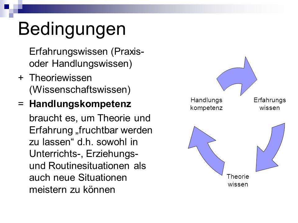 Bedingungen Erfahrungswissen (Praxis- oder Handlungswissen) +Theoriewissen (Wissenschaftswissen) = Handlungskompetenz braucht es, um Theorie und Erfah