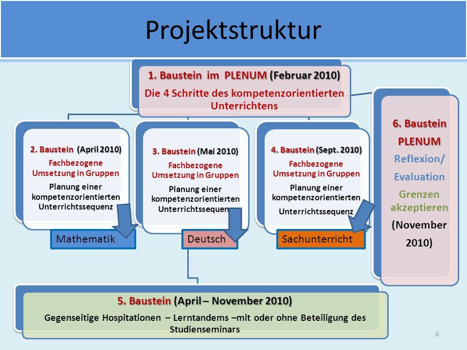 1.Baustein im PLENUM (Februar 2010) Die 4 Schritte des kompetenzorientierten Unterrichtens 2.