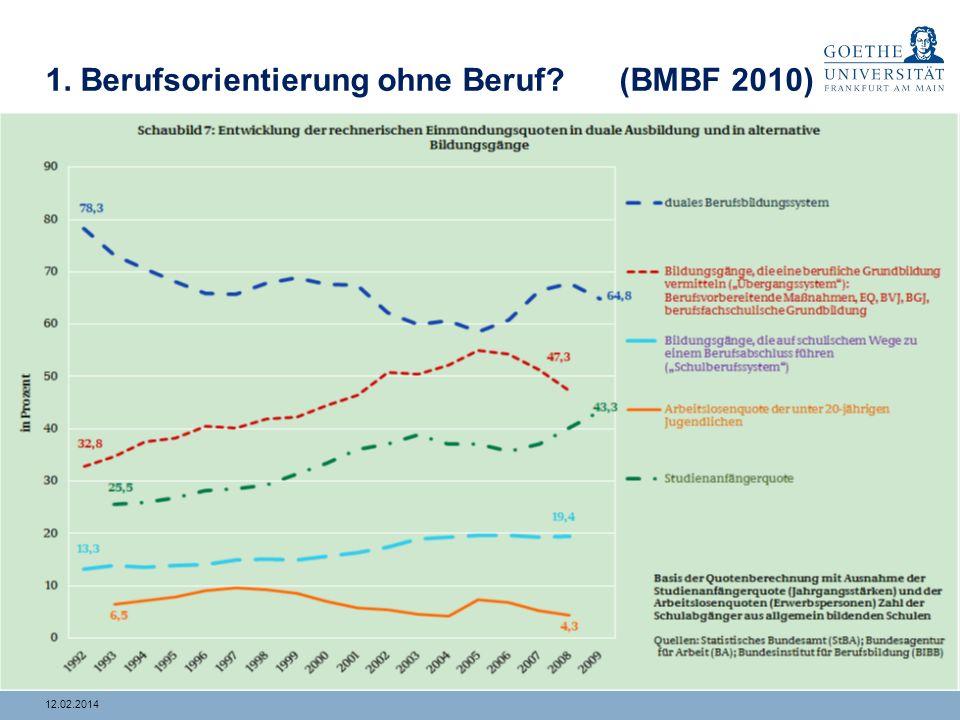 412.02.2014 1. Berufsorientierung ohne Beruf? Lebenslauf von Thorsten Meierhoff (37J.) (vgl. Bindl/Schroeder/Thielen 2011) ZeitraumTätigkeit 1.3 Jahre