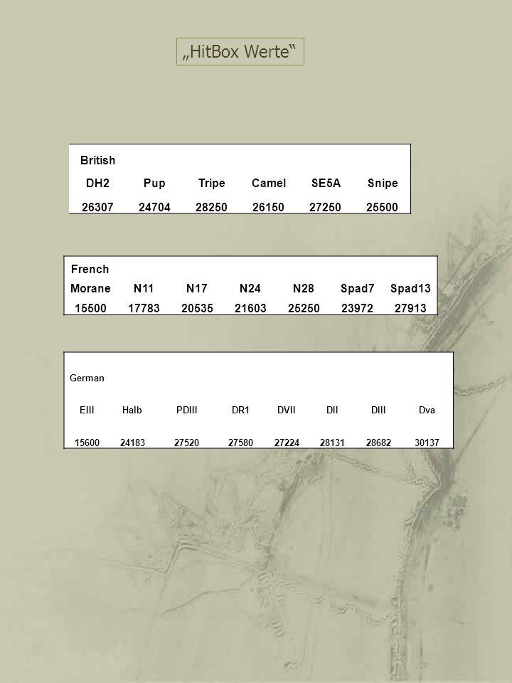 British DH2PupTripeCamelSE5ASnipe 263072470428250261502725025500 HitBox Werte French MoraneN11N17N24N28Spad7Spad13 15500177832053521603252502397227913