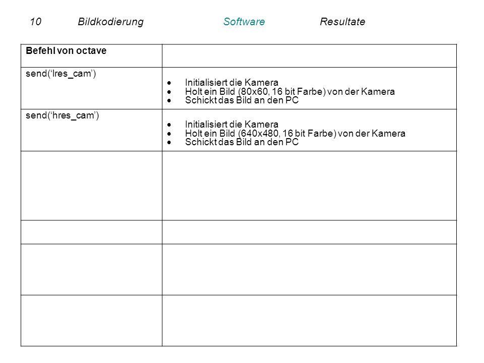 10BildkodierungSoftwareResultate Befehl von octave send(lres_cam) Initialisiert die Kamera Holt ein Bild (80x60, 16 bit Farbe) von der Kamera Schickt