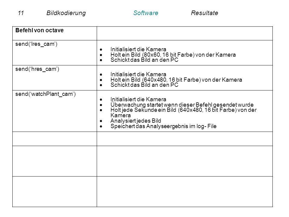 11BildkodierungSoftwareResultate Befehl von octave send(lres_cam) Initialisiert die Kamera Holt ein Bild (80x60, 16 bit Farbe) von der Kamera Schickt