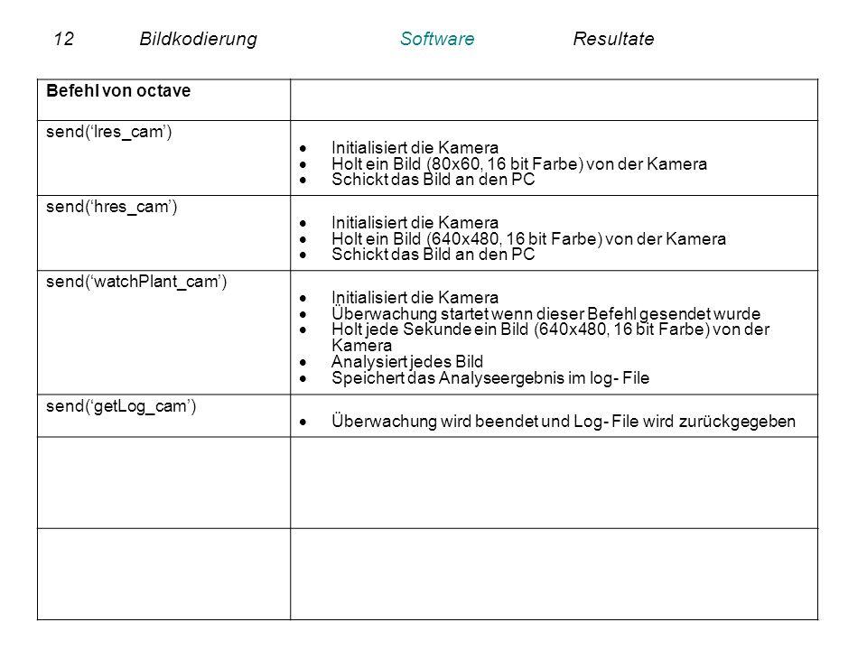 12BildkodierungSoftwareResultate Befehl von octave send(lres_cam) Initialisiert die Kamera Holt ein Bild (80x60, 16 bit Farbe) von der Kamera Schickt