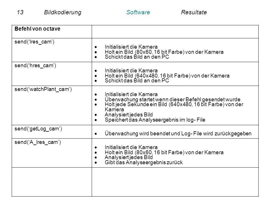 13BildkodierungSoftwareResultate Befehl von octave send(lres_cam) Initialisiert die Kamera Holt ein Bild (80x60, 16 bit Farbe) von der Kamera Schickt