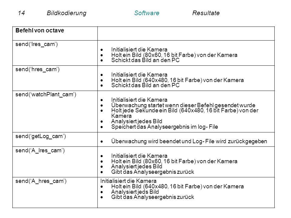 14BildkodierungSoftwareResultate Befehl von octave send(lres_cam) Initialisiert die Kamera Holt ein Bild (80x60, 16 bit Farbe) von der Kamera Schickt