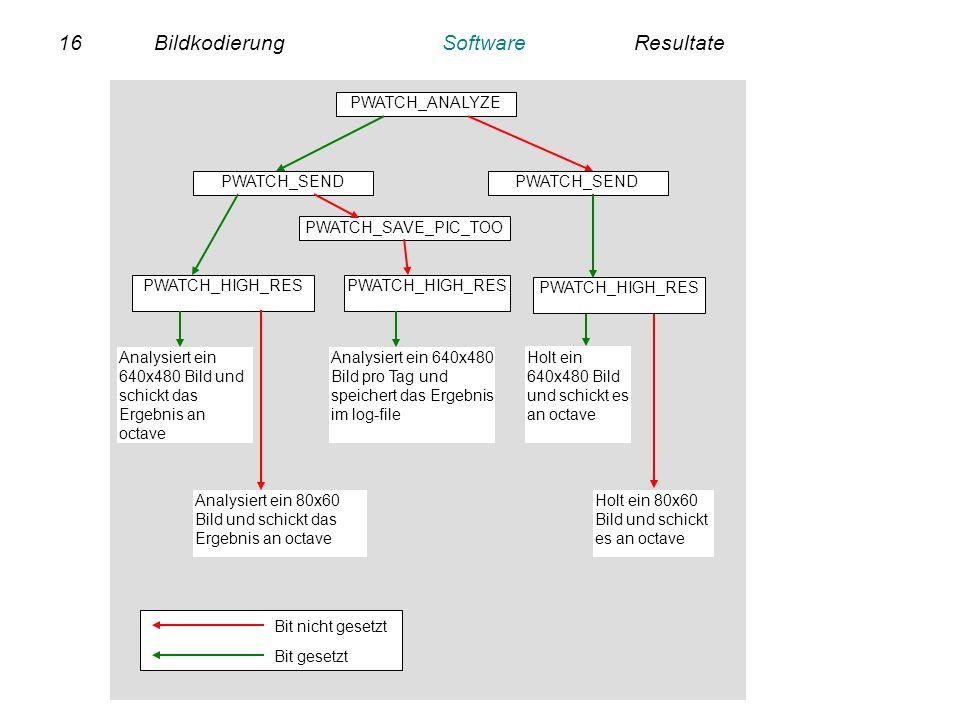 16BildkodierungSoftwareResultate PWATCH_ANALYZE PWATCH_SEND PWATCH_HIGH_RES PWATCH_SEND Analysiert ein 640x480 Bild und schickt das Ergebnis an octave
