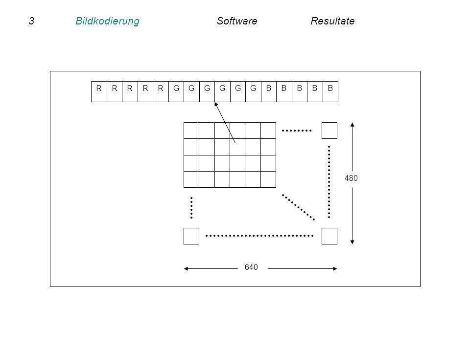 4BildkodierungSoftwareResultate GRRGGGGRRRGBBBBB 5 bit rot6 bit grün5 bit blau data bits für 1 pixel