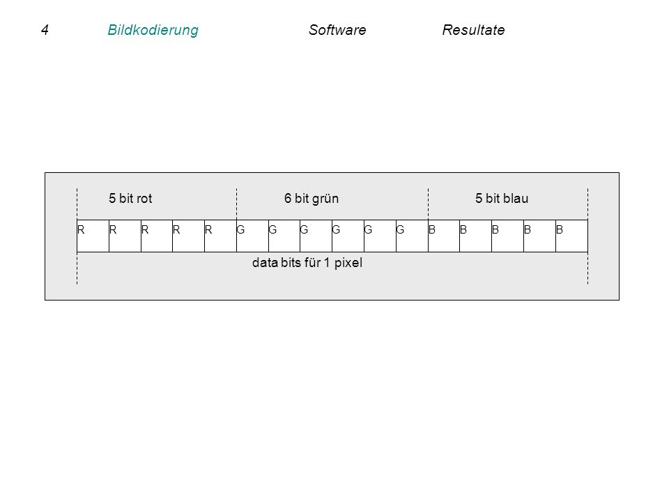 5BildkodierungSoftwareResultate