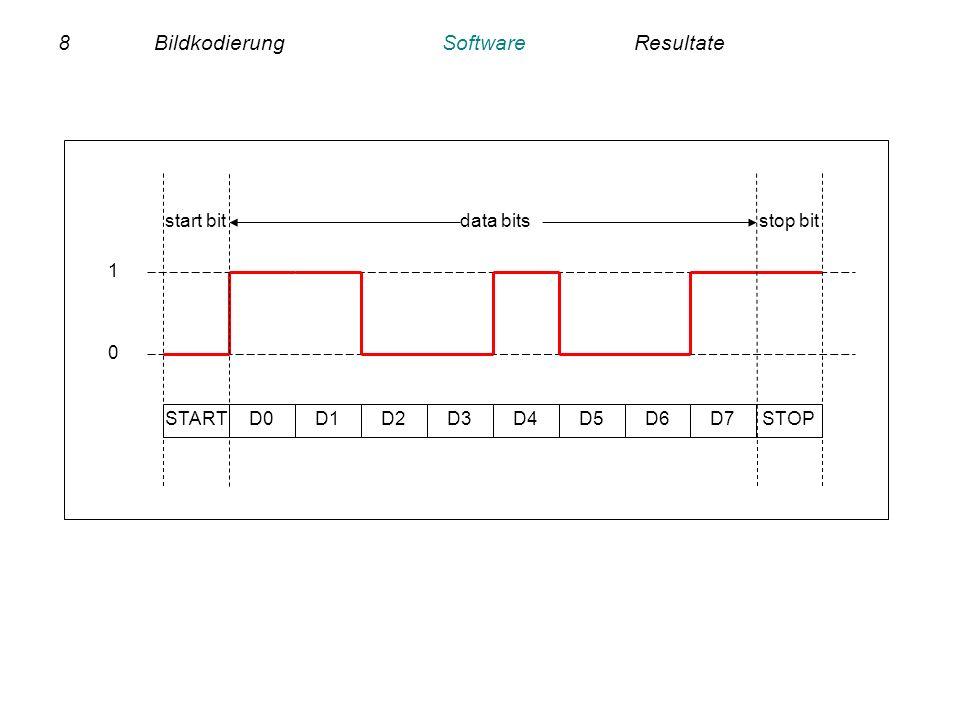 9BildkodierungSoftwareResultate Befehl von octave send(lres_cam) Initialisiert die Kamera Holt ein Bild (80x60, 16 bit Farbe) von der Kamera Schickt das Bild an den PC