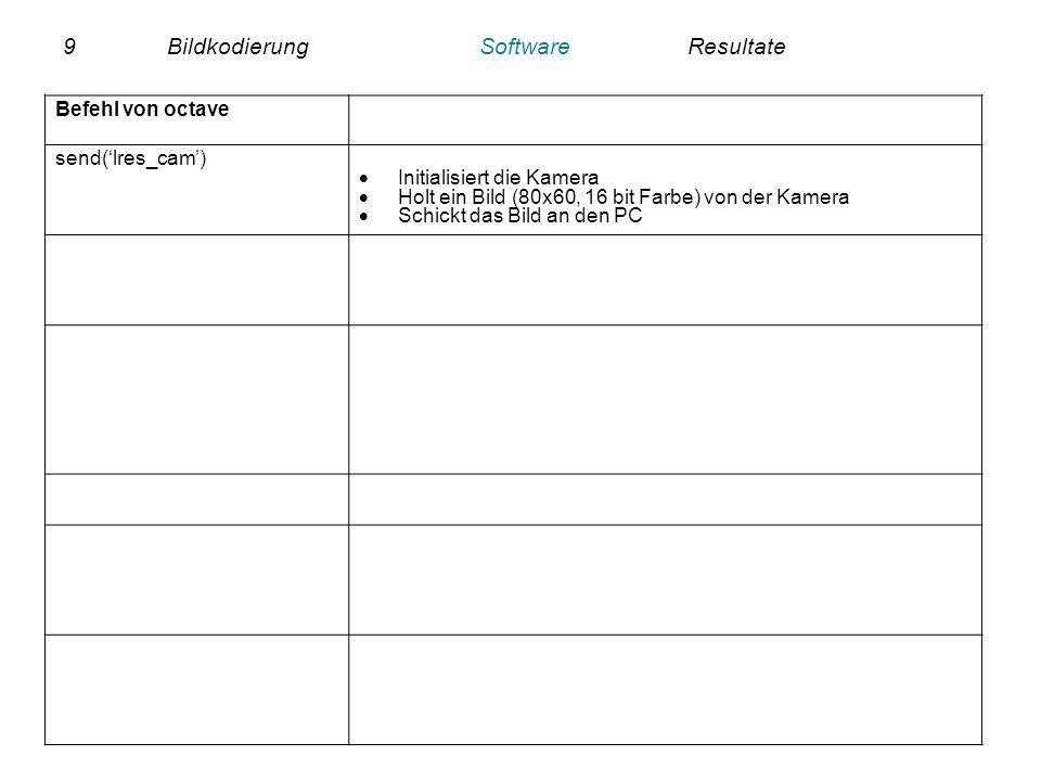 9BildkodierungSoftwareResultate Befehl von octave send(lres_cam) Initialisiert die Kamera Holt ein Bild (80x60, 16 bit Farbe) von der Kamera Schickt d