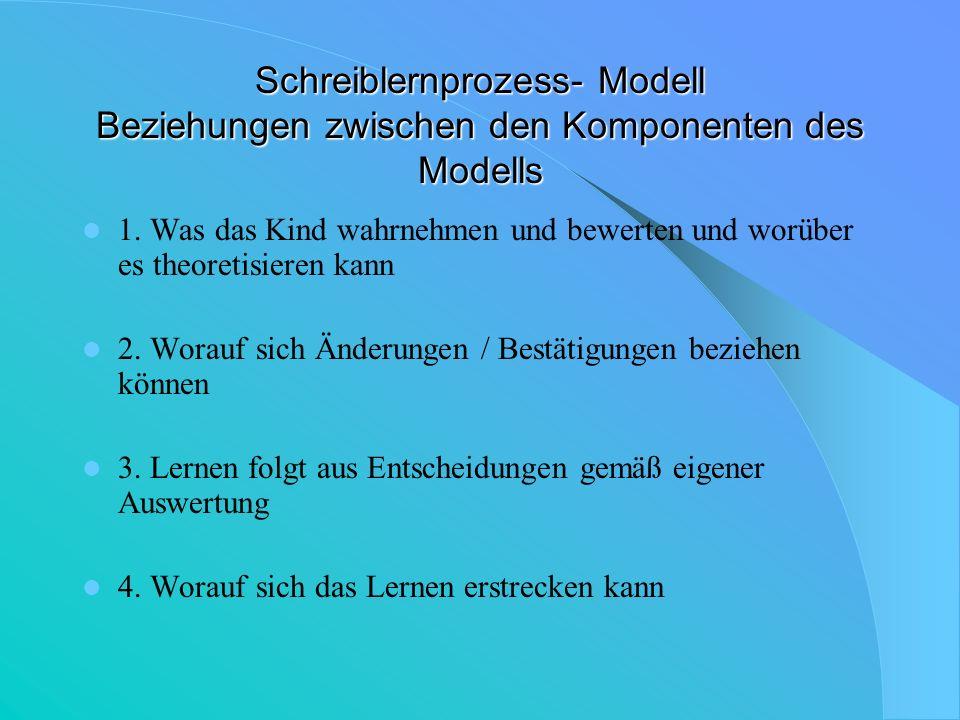 Schreiblernprozess- Modell Beziehungen zwischen den Komponenten des Modells 1. Was das Kind wahrnehmen und bewerten und worüber es theoretisieren kann