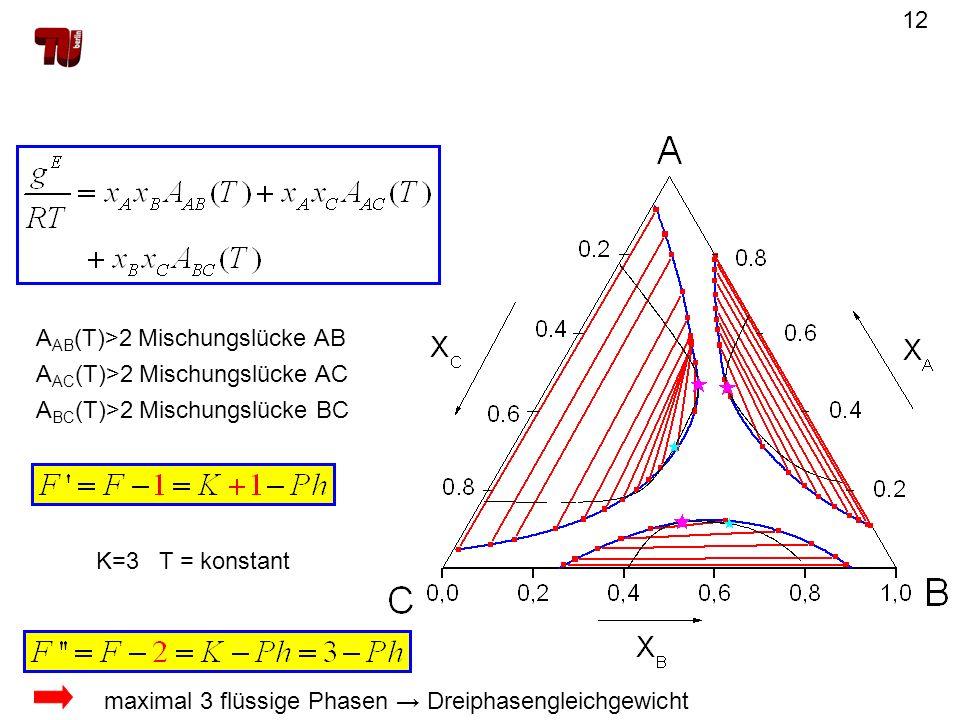 12 A AB (T)>2 Mischungslücke AB A AC (T)>2 Mischungslücke AC A BC (T)>2 Mischungslücke BC K=3 T = konstant maximal 3 flüssige Phasen Dreiphasengleichg