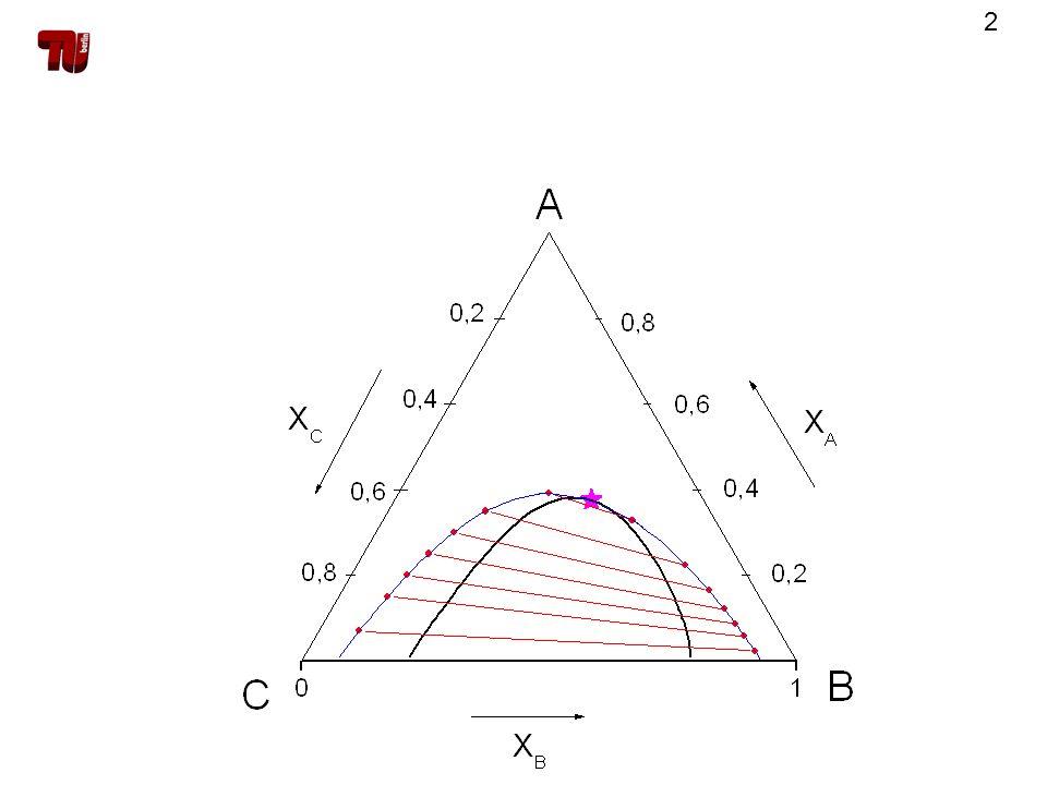 23 Berechnung der Binodale Verwendung der Phasengleichgewichtsbedingung nichtlineares Gleichungssystem aus 3 Gln.