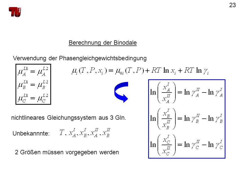 23 Berechnung der Binodale Verwendung der Phasengleichgewichtsbedingung nichtlineares Gleichungssystem aus 3 Gln. Unbekannnte: 2 Größen müssen vorgege