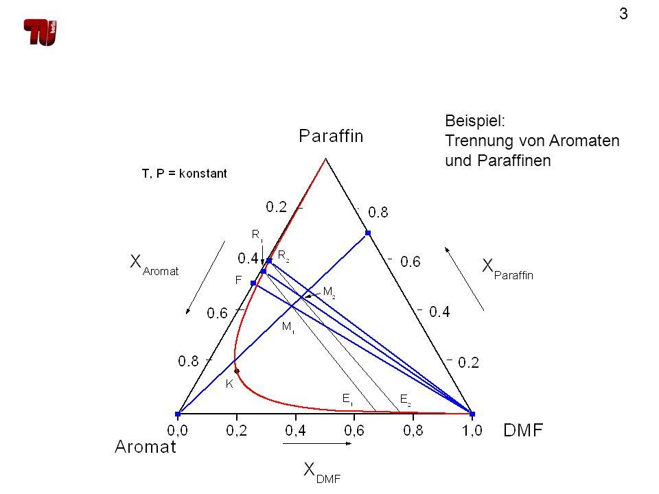 4 Trübungstitration Prinzip: Vorgabe eines binären Gemisch – Zugabe der 3.