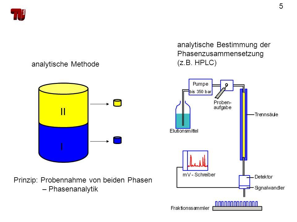 5 Prinzip: Probennahme von beiden Phasen – Phasenanalytik I II analytische Bestimmung der Phasenzusammensetzung (z.B. HPLC) analytische Methode