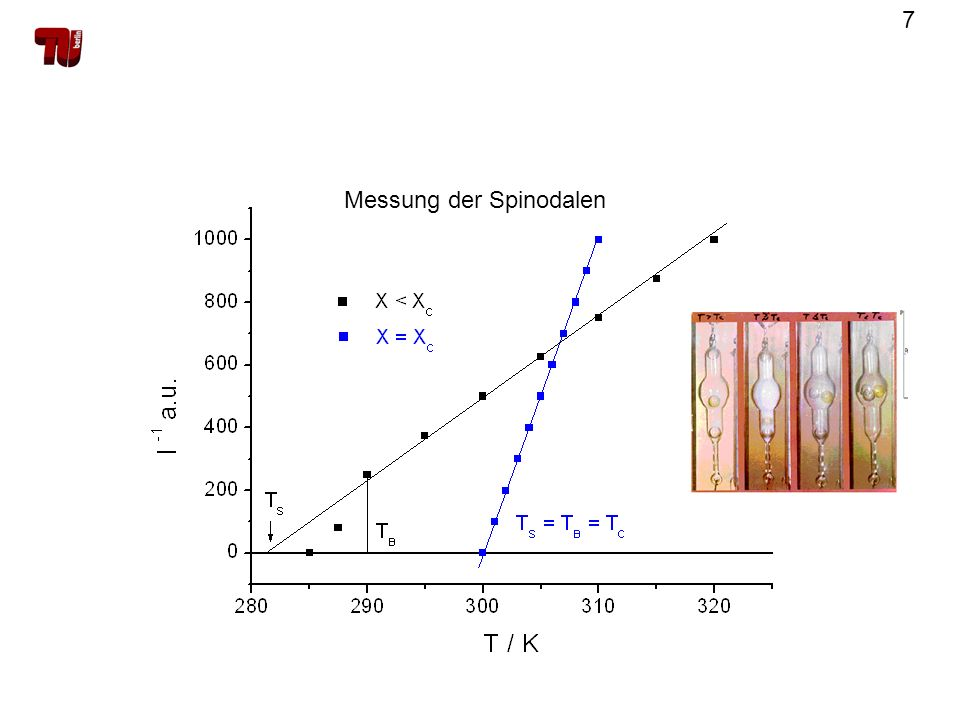 7 Messung der Spinodalen