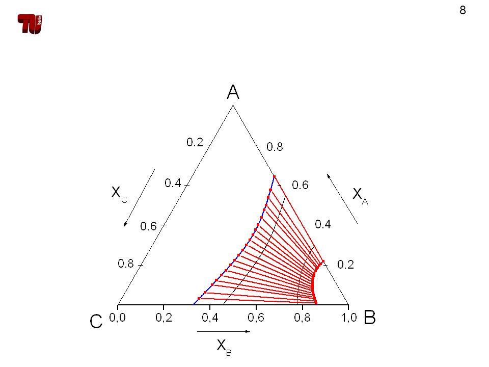 29 Berechnung der Spinodale Spinodalbedingung