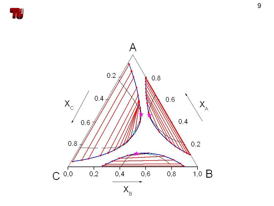 30 Berechnung der Spinodale Spinodalbedingung Vorgabe von x A und T x B mit der quadratischen Lösungsformel berechnen werden nur komplexe Nullstellen gefunden, so ist bei den vorgegebenen Bedingungen keine Spinodale vorhanden