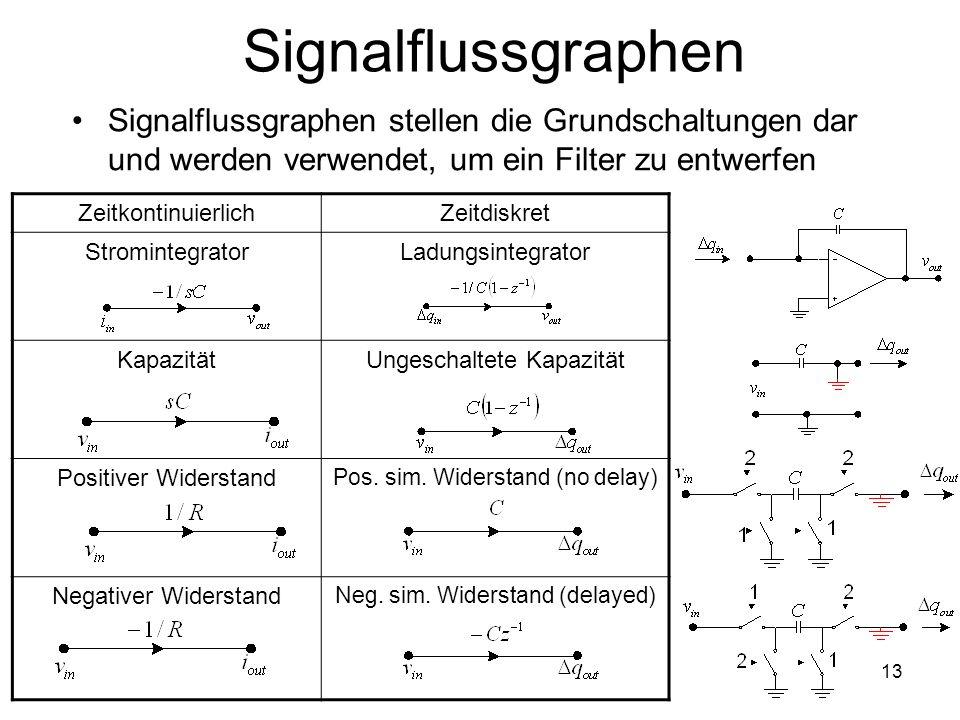 13 Signalflussgraphen Signalflussgraphen stellen die Grundschaltungen dar und werden verwendet, um ein Filter zu entwerfen ZeitkontinuierlichZeitdiskret StromintegratorLadungsintegrator KapazitätUngeschaltete Kapazität Positiver Widerstand Pos.