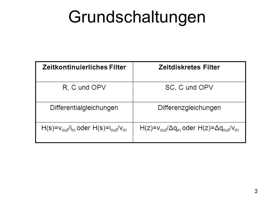 3 Grundschaltungen Zeitkontinuierliches FilterZeitdiskretes Filter R, C und OPVSC, C und OPV DifferentialgleichungenDifferenzgleichungen H(s)=v out /i in oder H(s)=i out /v in H(z)=v out /Δq in oder H(z)=Δq out /v in