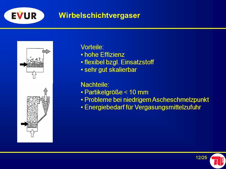 12/25 Wirbelschichtvergaser Vorteile: hohe Effizienz flexibel bzgl. Einsatzstoff sehr gut skalierbar Nachteile: Partikelgröße < 10 mm Probleme bei nie