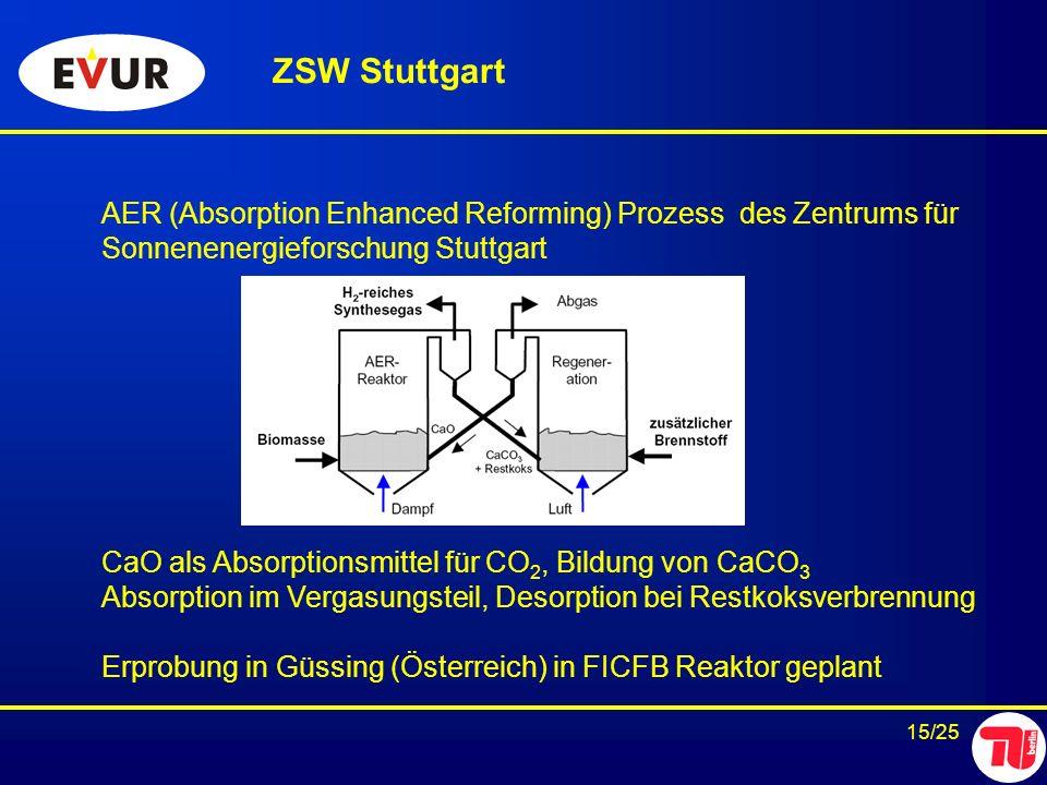 15/25 AER (Absorption Enhanced Reforming) Prozess des Zentrums für Sonnenenergieforschung Stuttgart CaO als Absorptionsmittel für CO 2, Bildung von Ca