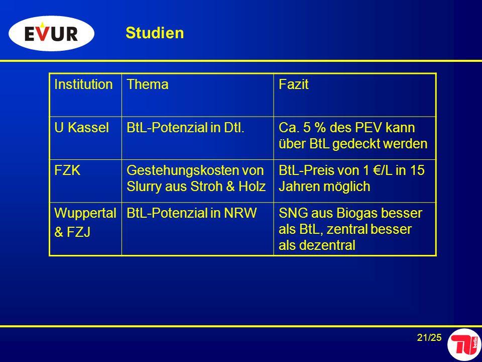 21/25 Studien InstitutionThemaFazit U KasselBtL-Potenzial in Dtl.Ca. 5 % des PEV kann über BtL gedeckt werden FZKGestehungskosten von Slurry aus Stroh