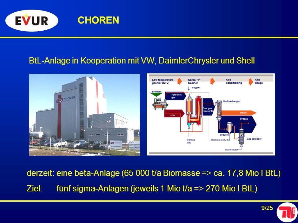 9/25 BtL-Anlage in Kooperation mit VW, DaimlerChrysler und Shell CHOREN derzeit: eine beta-Anlage (65 000 t/a Biomasse => ca. 17,8 Mio l BtL) Ziel:fün