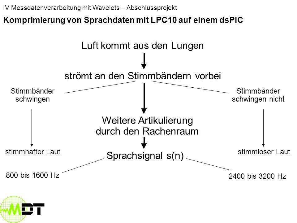 IV Messdatenverarbeitung mit Wavelets – Abschlussprojekt Komprimierung von Sprachdaten mit LPC10 auf einem dsPIC Luft kommt aus den Lungen strömt an den Stimmbändern vorbei Stimmbänder schwingen Stimmbänder schwingen nicht stimmhafter Lautstimmloser Laut Weitere Artikulierung durch den Rachenraum Sprachsignal s(n)