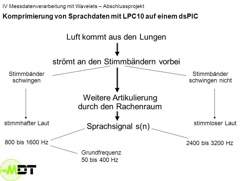IV Messdatenverarbeitung mit Wavelets – Abschlussprojekt Komprimierung von Sprachdaten mit LPC10 auf einem dsPIC Luft kommt aus den Lungen strömt an den Stimmbändern vorbei Stimmbänder schwingen Stimmbänder schwingen nicht stimmhafter Lautstimmloser Laut Weitere Artikulierung durch den Rachenraum Sprachsignal s(n) 800 bis 1600 Hz 2400 bis 3200 Hz